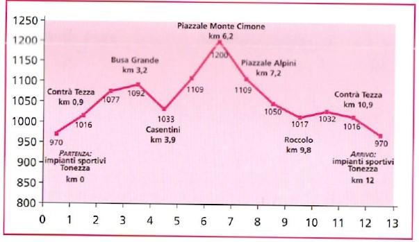 Altitudine percorso Monte Cimone Tonezza bike
