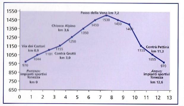 Altitudine percorso Passo della Vena Tonezza bike